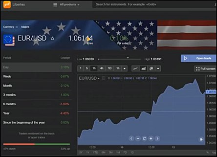Libertex paginas donde invertir para ganar dinero