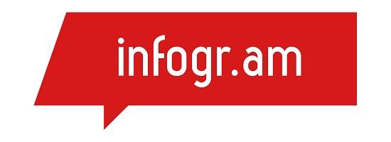 infogram inforgrafías fáciles