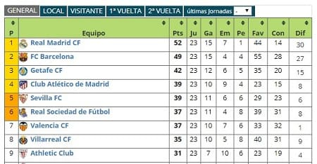 Futbolme liga española