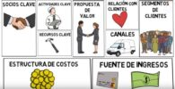 Business Lean Canvas empresa